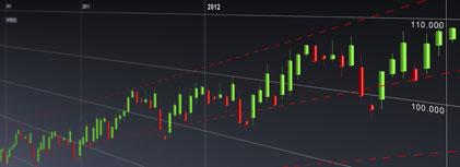kursschwankungen am aktienmarkt